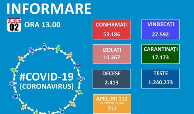 53.186 de cazuri de coronavirus pe teritoriul României. 2.413 persoane au decedat